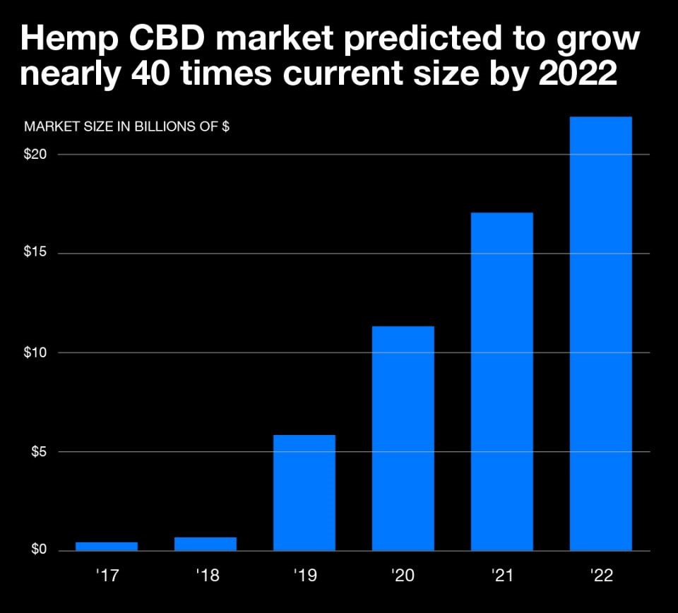 CBD is huge business